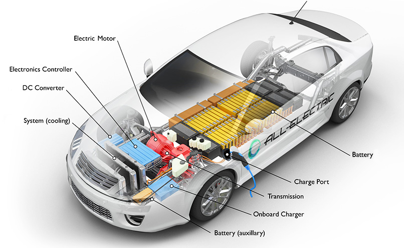 Main Components Of An Ev